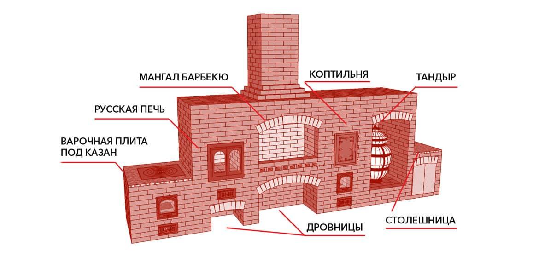 Барбекю с русской печью своими руками схема 328